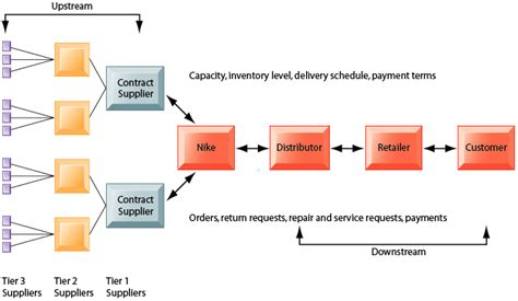 Germany Mba Supply Chain by Supply Chain Negotiations Nike Inc S Cross Cultural