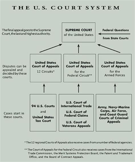 Pennsylvania Civil Court Records United State Court Images Federal Courts