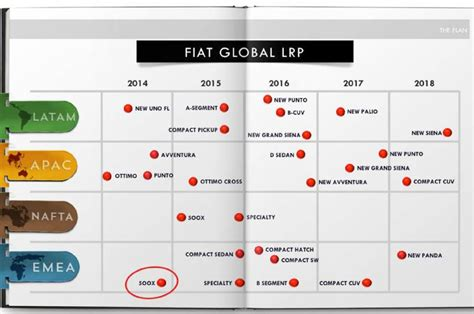 fiat 2014 2018 five year plan product chart 2 photo