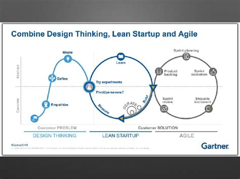 experiment design lean startup design thinking lean startup www 123freewiringdiagrams