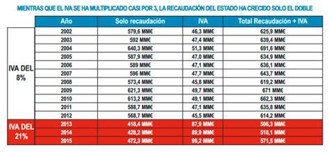 tabla de iva colombia 2016 tabla de iva 2016 el nefasto efecto del iva al 21