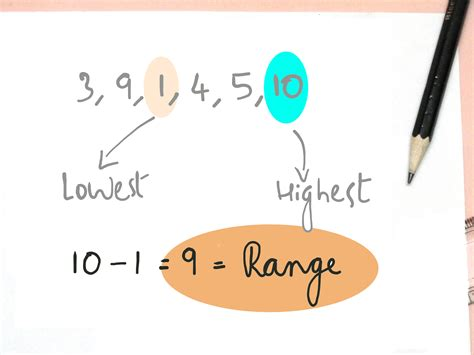 Finding The In How To Find Mode Median And Range 9 Steps With