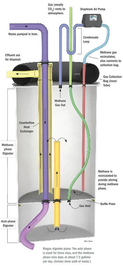 how to make a home biogas digester methane