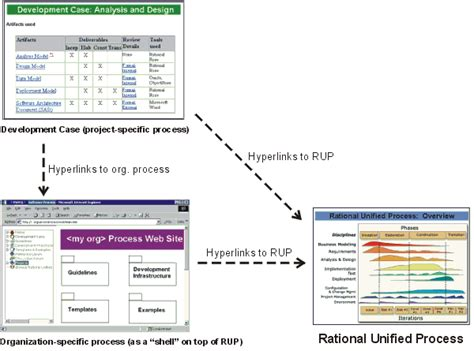 rup document templates concepts process configuration