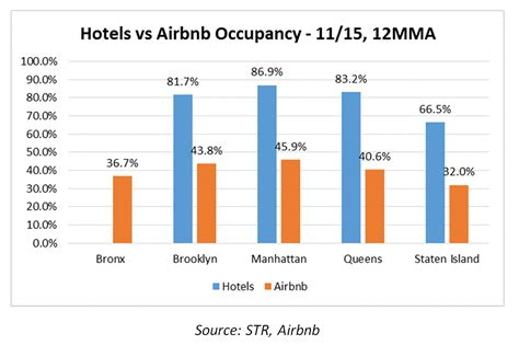 airbnb revenue hnn str airbnb s impact on nyc s boroughs