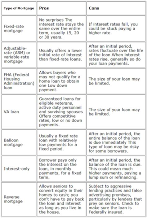 house loan types loan vs mortgage difference and comparison diffen