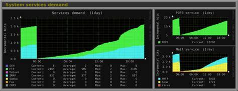 Monitor Untuk Server monitorix tool ringan untuk monitoring sistem dan
