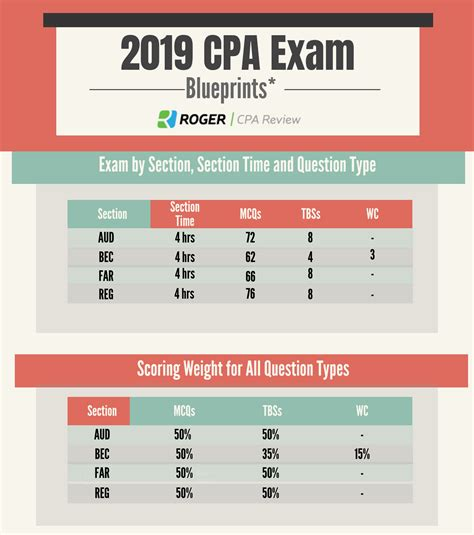 cpa exam format cpa exam sections content structure format roger cpa review