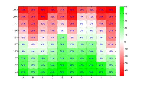heat maps customizable heat maps file exchange matlab central