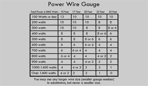 house wire gauge chart speaker wire size chart speaker wire size house panicattacktreatment co
