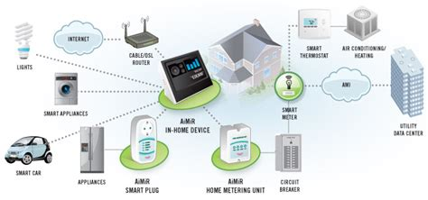 Advanced Home Network Design by Nuri Telecom Products Aimir Home Energy Management