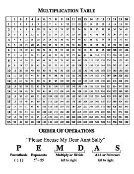 Multiplication Table & Review Reference Sheet by Mrs