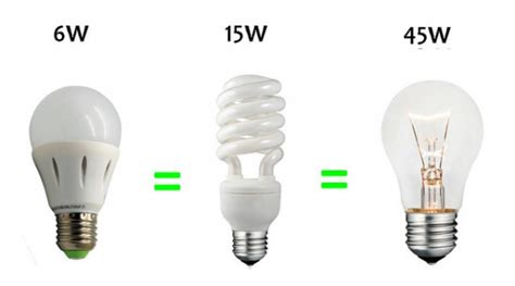 Led Vs Incandescent Light Bulbs Cfl Vs Led Which Are The Most Energy Efficient Light Bulbs