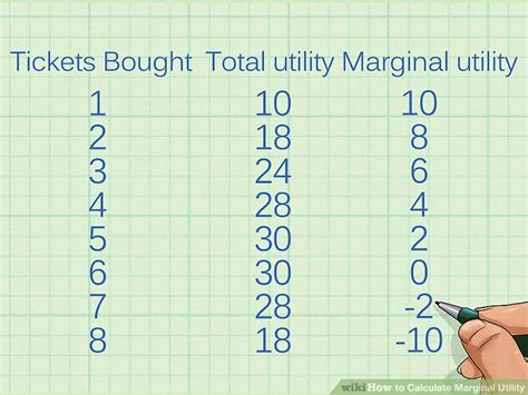 total utility vs marginal utility how to calculate marginal utility 11 steps with pictures