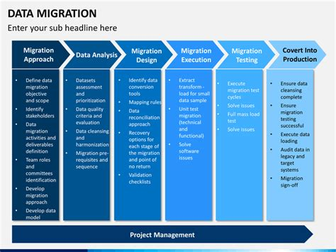 data migration powerpoint template sketchbubble