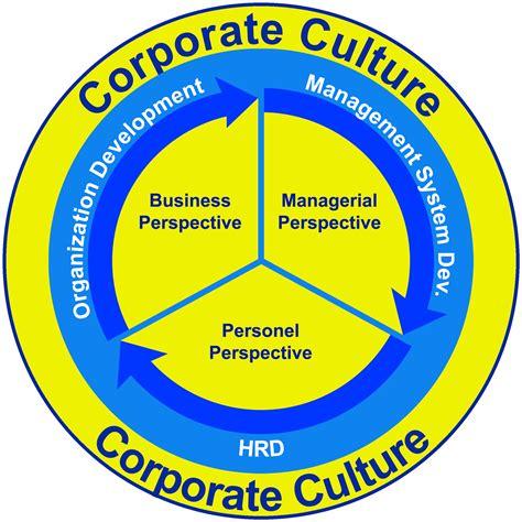 Six Gears Of A Prodigious Corporate Culture Roadmap To Success Company Culture Template