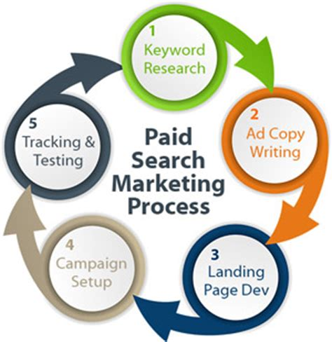 Paid Search Pay Per Click Ppc Or Paid Search Marketing Management Services