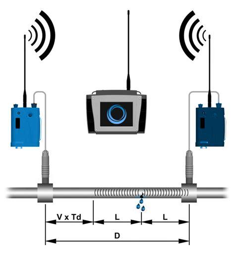 Leak Detection Services Leak Detection Aus Limited Advantage Utilities