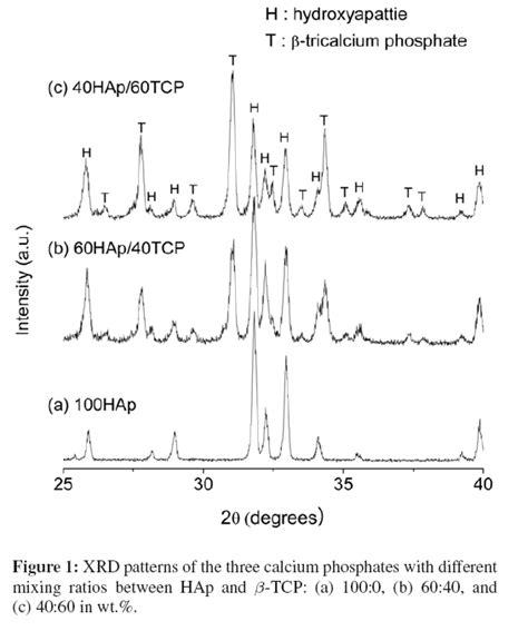 xrd pattern of calcium carbonate bioactivity and osteoconductivity of biphasic calcium