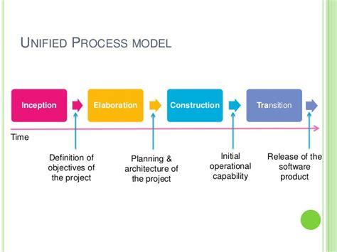 Model Software software process models
