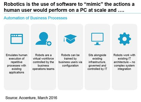 Finance Risk Innovations Applying Robotic Process Automation In Banking Accenture Banking Blog Robotic Process Automation Assessment Template