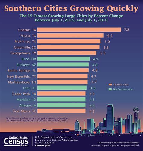 census bureau usa us census bureau figures revealed fastest growing cities