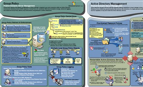 poster design visio great resources for visual learners it strategery
