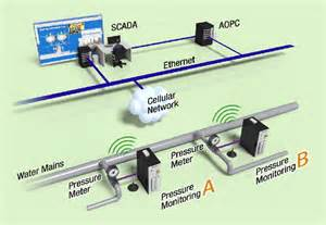 scada system wiring diagram scada circuit and schematic wiring diagrams for you stored