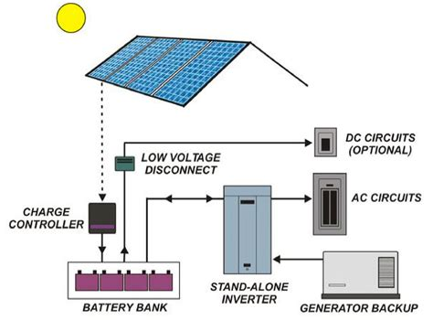 home pv system technology options involved in grid and captive solar pv in india energy alternatives