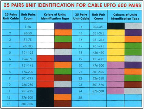 color pairs pretty pair wire colors gallery electrical diagram ideas