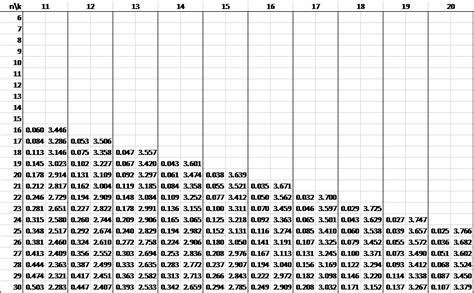 durbin watson table real statistics using excel