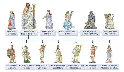 imagenes de la familia de zeus de revolutionibus geo historia mitolog 205 a cl 193 sica los