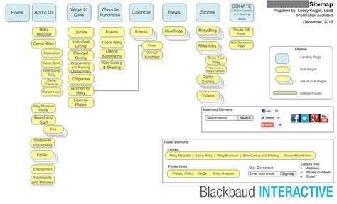 nonprofit web design process part 4a sitemaps npengage