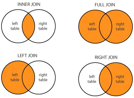 sql join 2 tables sql join join syntax join differences 3 tables