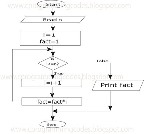 c programs with algorithms and flowcharts c programming computer ms excel factorial c program