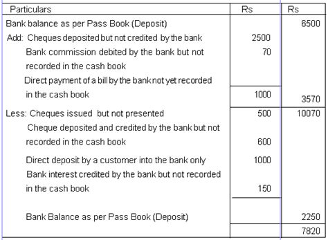 Accounting Bank Reconciliation Statement Suspense Account Reconciliation Template