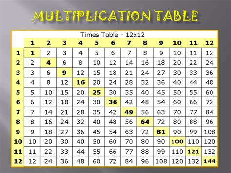 multiplication table 12 20 printable 4 best images of