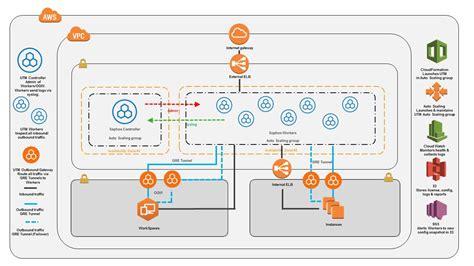 Aws System Architecture Vmworld 2017 Prologue 2 Where Are The Apis Torsten Volk