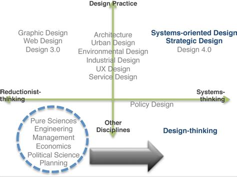 design thinking journal articles 17 best images about systems thinking on pinterest