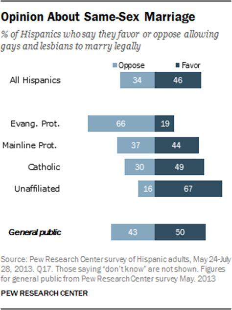 Religious views on same-sex marriage