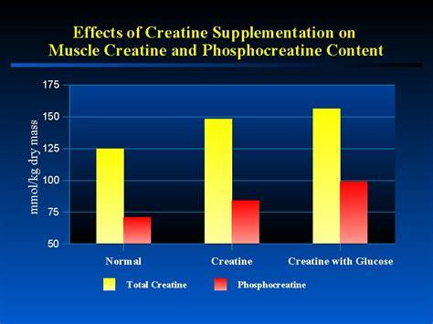 creatine the ergogenic anabolic supplement creatine the ergogenic anabolic supplement by richard