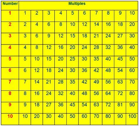 Multiples Table multiples multiples of a number common