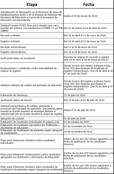 Calendario B Icfes 2016 Prueba Saber 11 2016 Fechas Icfes Actualizadas