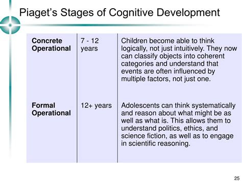 L Development by Piaget Stages Of Development Ages Pictures To Pin On