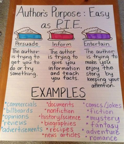 on purpose books author s purpose anchor chart anchor charts