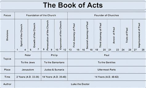 church growth in the book of acts