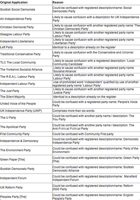 themes names for parties political party names the electoral commission has