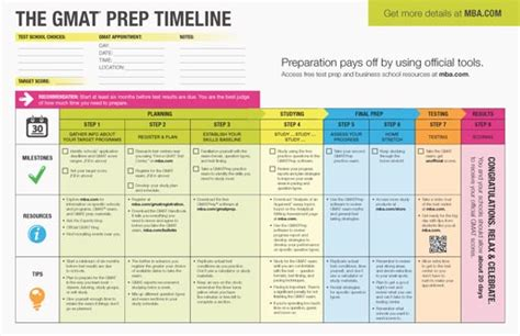 Pdf Best Way To Study For Gmat the interactive gmat prep timeline