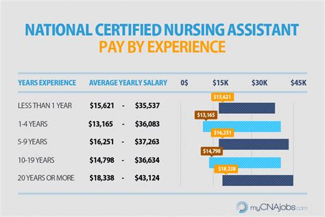 medical credentials medical assistant pay scale