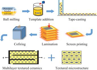 Discuss In Details About Low Temperature Co Fired Ceramic Processing - enhanced vibration energy harvesting through multilayer